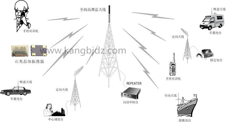有源晶振我们通常称为石英晶体振荡器,高精密的内部振荡电路使得