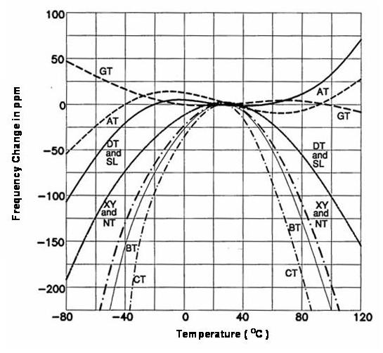 若以离散电路方式将lcr零件组成高频振荡线路