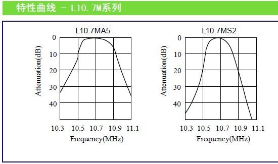5. 振荡电路无需任何调整. 陶瓷滤波器频率特性曲线图