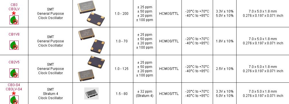 晶振CB2V5,7050mm有源晶振,CTS石英晶体振荡器.有源石英晶振,无论是温补晶体也好,压控晶振也罢,产品均采用了,离子刻蚀调频技术,比目前一般使用的真空蒸镀方式调频,主要在产品参数有以下提升:1.微调后调整频率能控制在±2ppm,一般只能保持在±5ppm;2.产品的激励功率相关性参数有大幅提升;3.