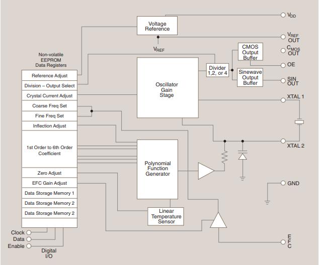 晶振电路程序框图