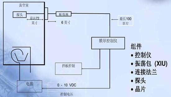 晶振体作为频率元件,滤波器,振荡元件已广泛应用在广播,通信,电子测量